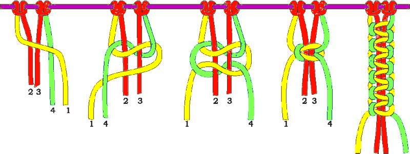 Лёгкие схемы плетения браслетов в технике макраме