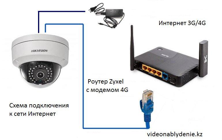 Веб-камера домашняя онлайн - как установить и использовать, можно ли сделать видеонаблюдение в квартире с помощью web-camera