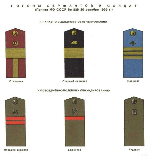Расположение звёзд на погонах военнослужащих: правила и порядок размещения, как крепить звезды