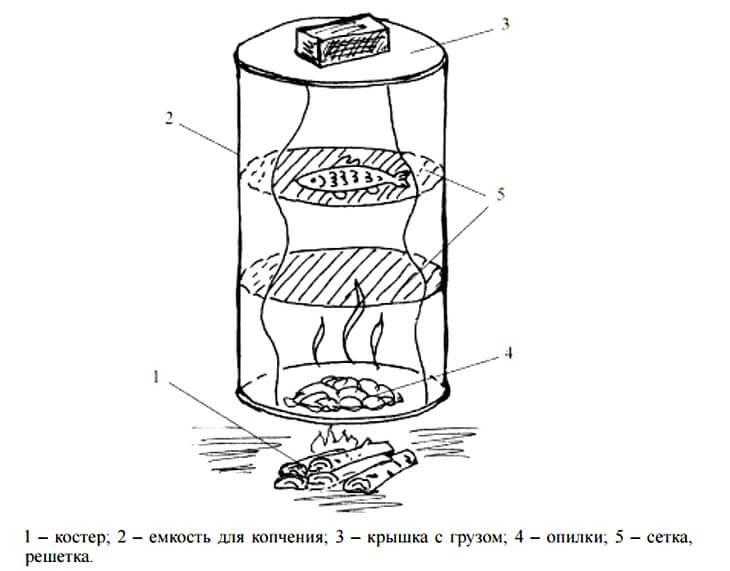 Домашняя коптильня для холодного и горячего копчения рыбы, мяса, бытового кухонного использования в условиях дома, квартиры, кухни