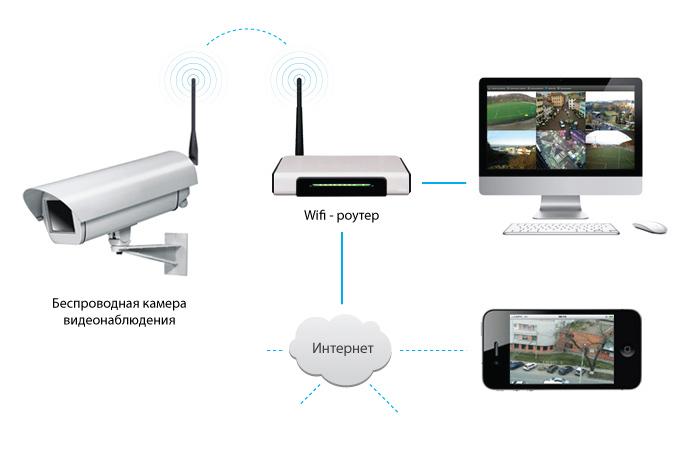 Как организовать видеонаблюдение через веб-камеру?