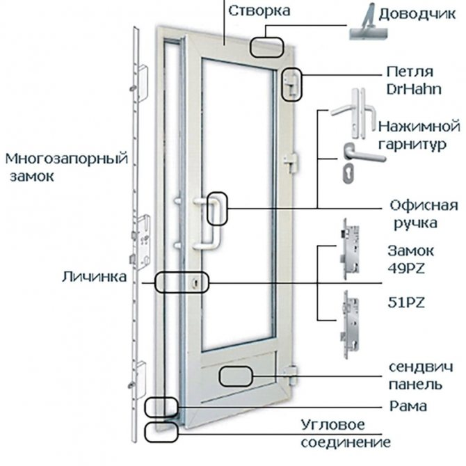 Как сделать дверцу из пластиковых панелей?