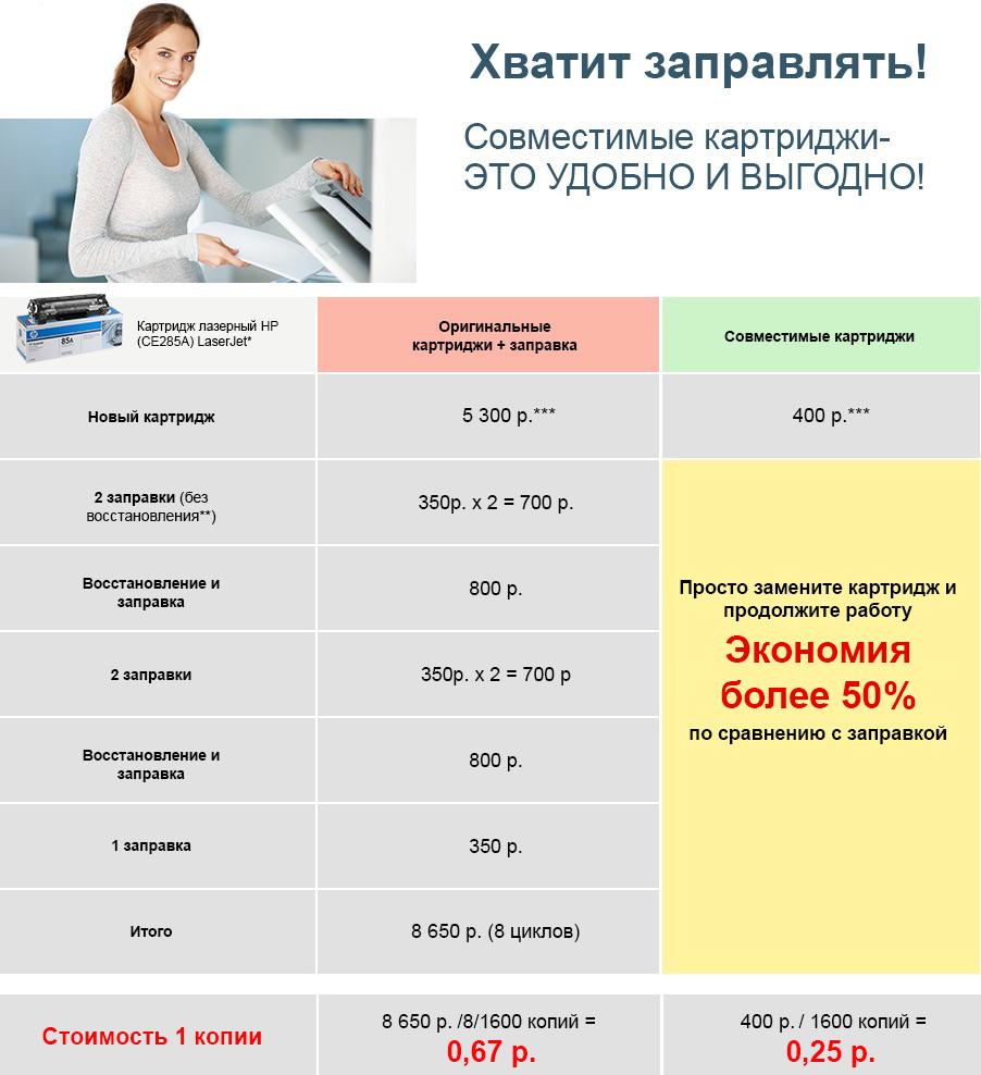 Сколько стоит заправить картридж. таблица сравнения цен заправки с новыми картриджами
