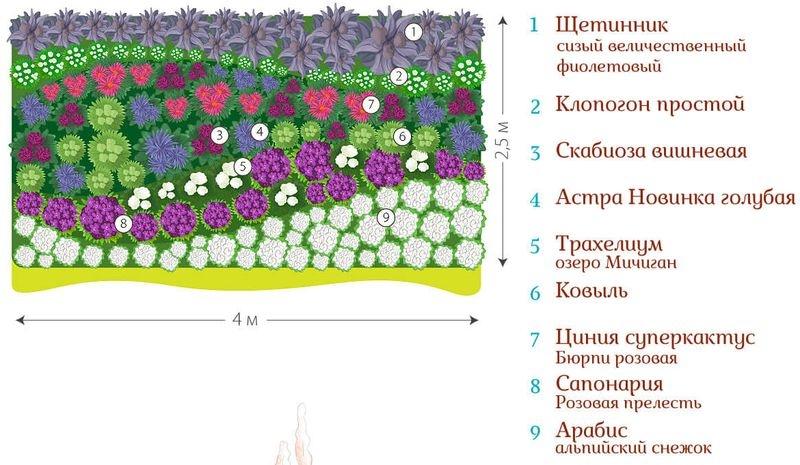 Оформление клумбы подручными средствами: 56 фото цветников оформленных своими руками