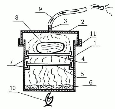 Коптильня горячего копчения: чертежи и размеры