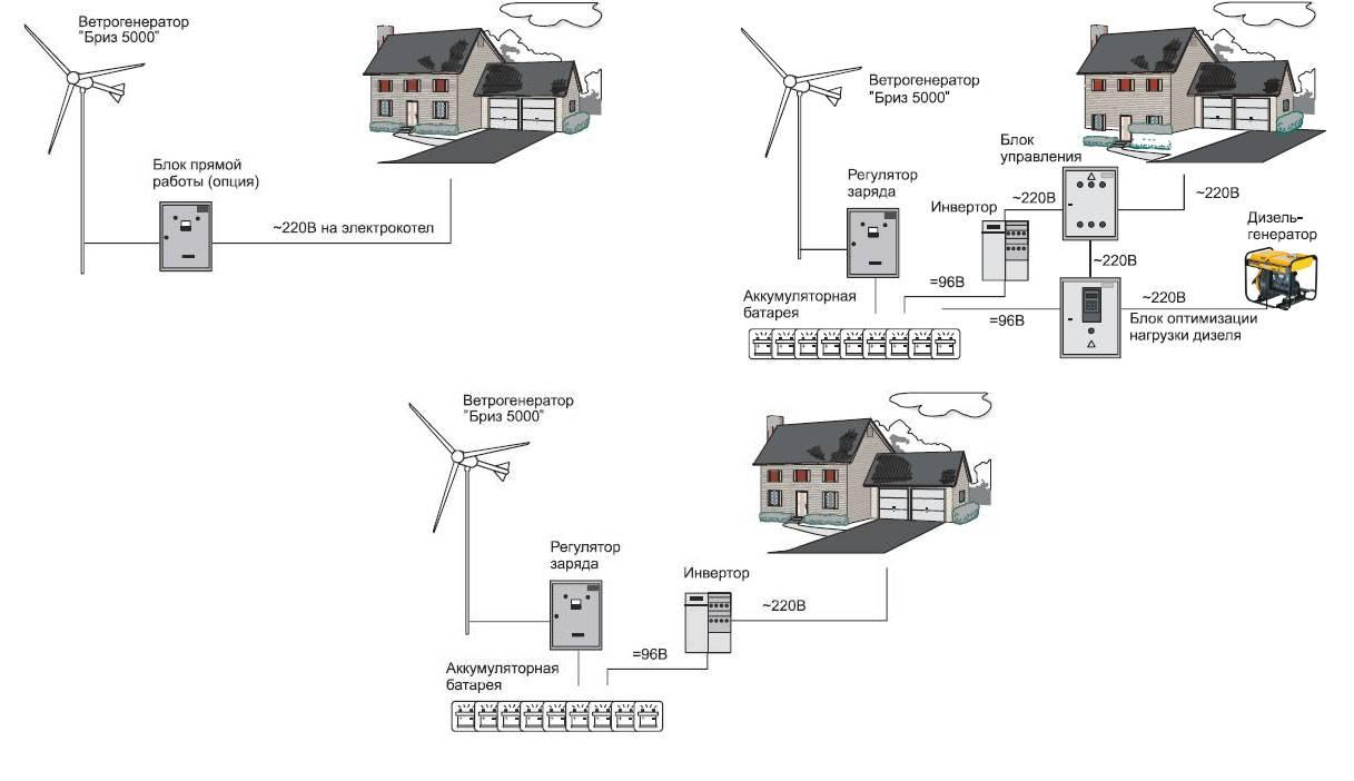 Ветрогенератор для частного дома: виды, как выбрать, обзор лучших вариантов