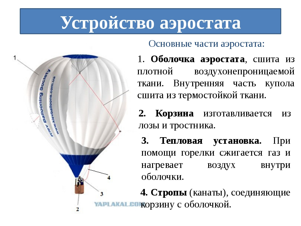 Полет на большом воздушном шаре - безобидно или смертельно?