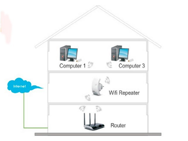 Wi fi модем yota увеличить радиус действия. выясняем, как увеличить зону покрытия wifi.