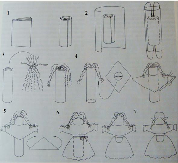 Кукла-мотанка пошагово своими руками: правила изготовления и мастер-класс по созданию зерновушки