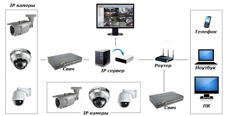 7 лучших программ для видеонаблюдения - лайфхакер