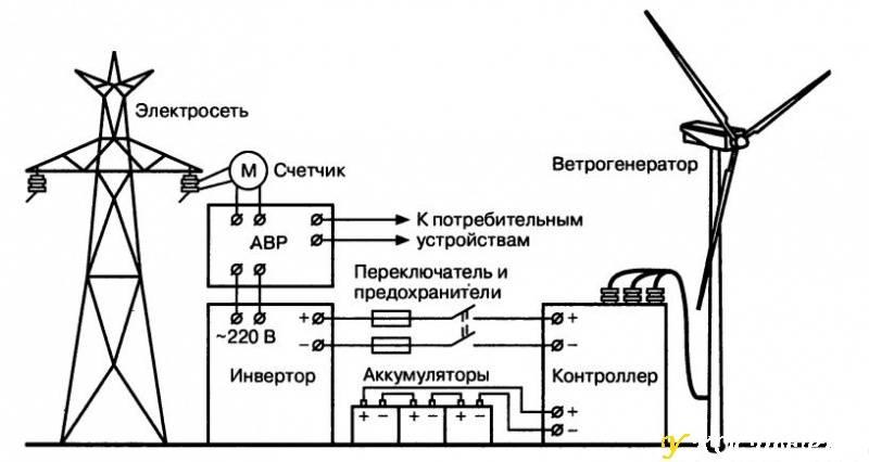 Ветрогенераторы: как они работают и возможны ли в россии | журнал популярная механика