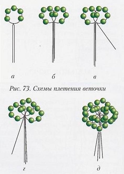 Деревья из бисера – декор, достойный фараонов (20 фото)