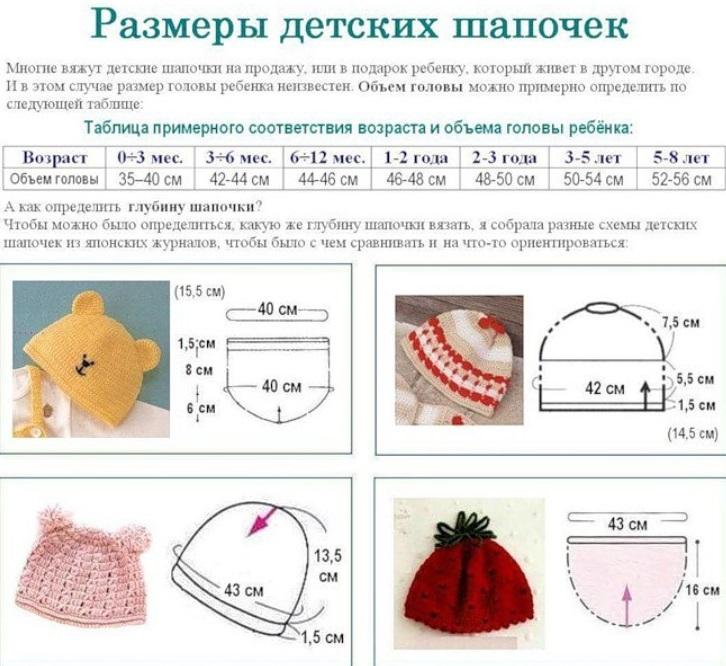 Шапочки спицами для новорожденного, для девочек и для мальчиков, мастер-классы со схемами и описанием