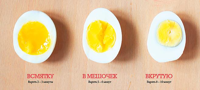Как сварить яйца вкрутую, всмятку, в мешочек | 33рецепта | яндекс дзен