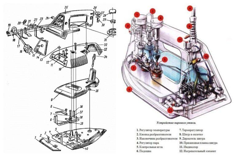 Ремонт утюга: разборка, характерные неисправности и способы их устранения | дизайн интерьера