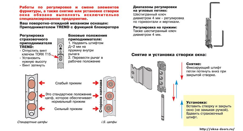 Как выполнить отделку дверного проема пластиковыми панелями?