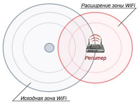 Как усилить сигнал wi-fi роутера и увеличить дальность его действия