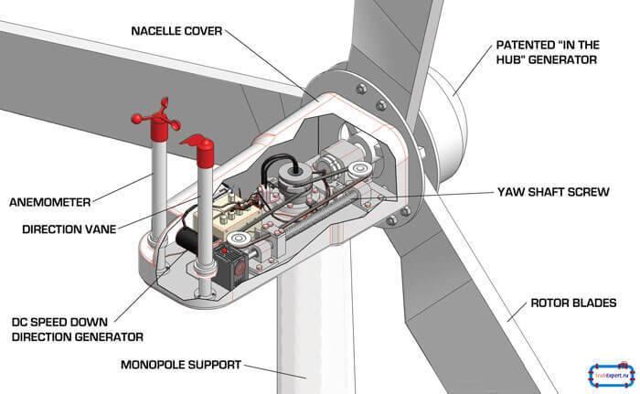Ветрогенератор для частного дома — устройство, виды, обзор лучших предложений
